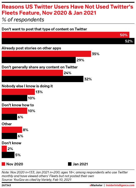 Reasons US Twitter Users Have Not Used Twitter's Fleets Feature, Nov 2020 & Jan 2021 (% of respondents)