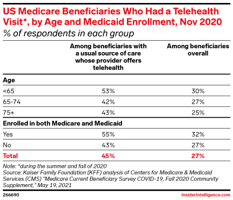 US Medicare Beneficiaries Who Had a Telehealth Visit*, by Age and Medicaid Enrollment, Nov 2020 (% of respondents in each group)