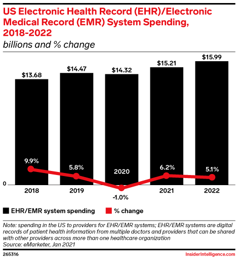 US Electronic Health Record (EHR)/Electronic Medical Record (EMR) System Spending, 2018-2022 (billions and % change)