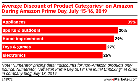 Average Discount of Product Categories* on Amazon During Amazon Prime Day, July 15-16, 2019