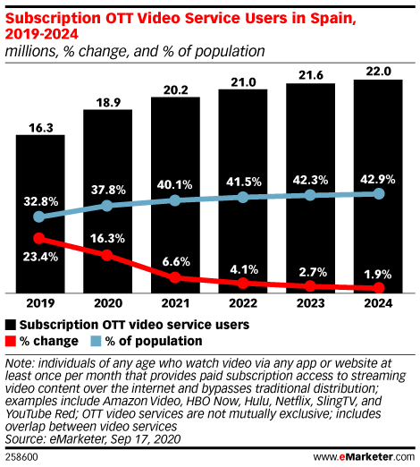 Subscription OTT Video Service Users in Spain, 2019-2024 (millions, % change, and % of population)