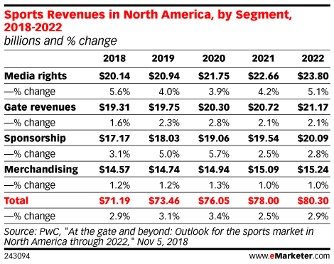 Sports Revenues in North America, by Segment, 2018-2022 (billions and % change)