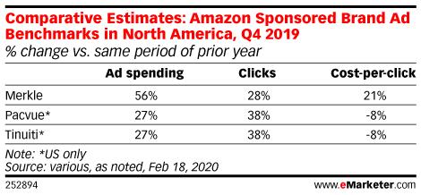 Comparative Estimates: Amazon Sponsored Brand Ad Benchmarks in North America, Q4 2019 (% change vs. same period of prior year)