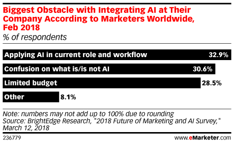 Biggest Obstacle with Integrating Artificial Intelligence (AI) at Their Company According to Marketers Worldwide, Feb 2018 (% of respondents)