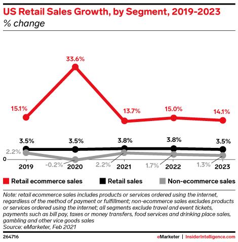 US Retail Sales Growth, by Segment, 2019-2023 (% change)