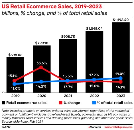 US Retail Ecommerce Sales, 2019-2023 (billions, % change, and % of total retail sales)