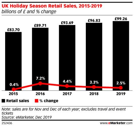 UK Holiday Season Retail Sales, 2015-2019 (billions of £ and % change)