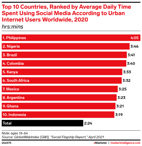 Top 10 Countries, Ranked by Average Daily Time Spent Using Social Media According to Urban Internet Users Worldwide, 2020 (hrs:mins)
