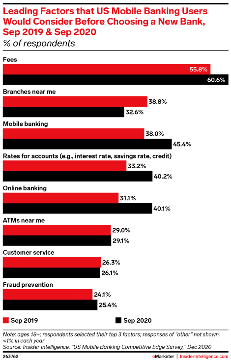 Leading Factors that US Mobile Banking Users Would Consider Before Choosing a New Bank, Sep 2019 & Sep 2020 (% of respondents)