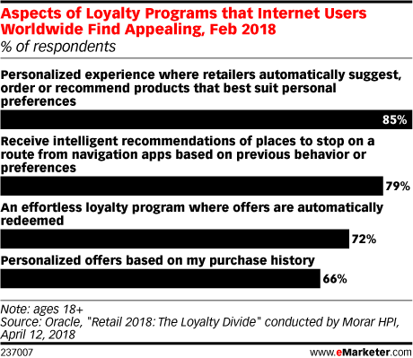 Aspects of Loyalty Programs that Internet Users Worldwide Find Appealing, Feb 2018 (% of respondents)