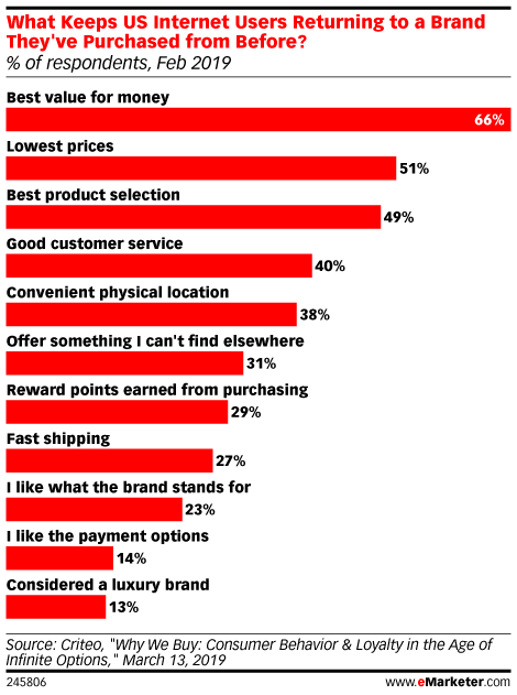 What Do US Internet Users Say Keeps Them Returning to a Brand They've Purchased From Before? (% of respondents, Feb 2019)