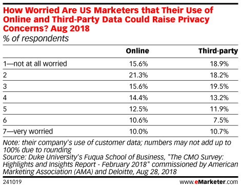 How Worried Are US Marketers that Their Use of Online and Third-Party Data Could Raise Privacy Concerns? Aug 2018 (% of respondents)