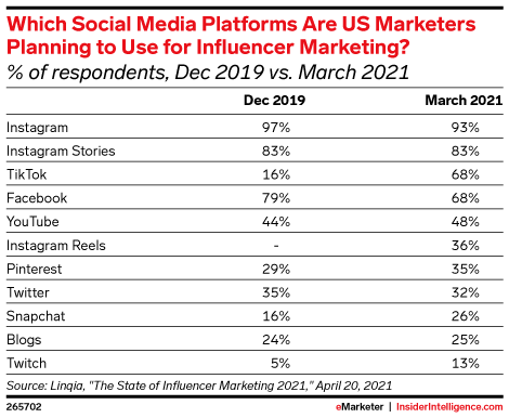Which Social Media Platforms Are US Marketers Planning to Use for Influencer Marketing? (% of respondents, Dec 2019 vs. March 2021)