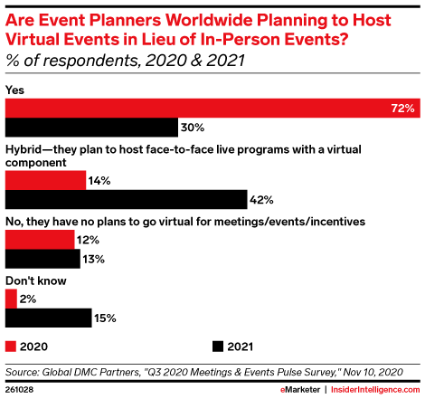 Are Event Planners Worldwide Planning to Host Virtual Events in Lieu of In-Person Events? (% of respondents, 2020 & 2021)
