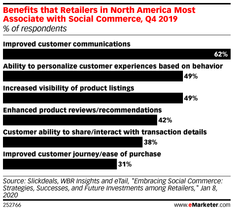 Benefits that Retailers in North America Most Associate with Social Commerce, Q4 2019 (% of respondents)