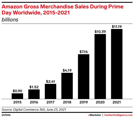 Amazon Gross Merchandise Sales During Prime Day Worldwide, 2015-2021 (billions)