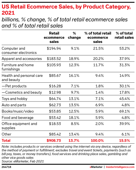 US Retail Ecommerce Sales, by Product Category, 2021 (billions, % change, % of total retail ecommerce sales, and % of total retail sales)