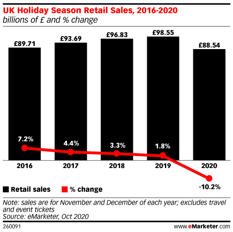 UK Holiday Season Retail Sales, 2016-2020 (billions of £ and % change)