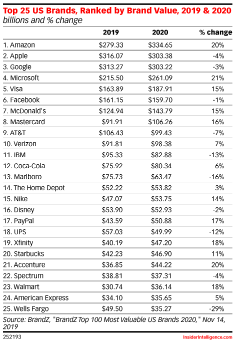 Top 25 US Brands, Ranked by Brand Value, 2019 & 2020 (billions and % change)