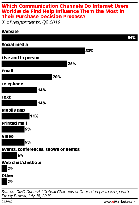 Which Communication Channels Do Internet Users Worldwide Find Help Influence Them the Most in Their Purchase Decision Process? (% of respondents, Q2 2019)