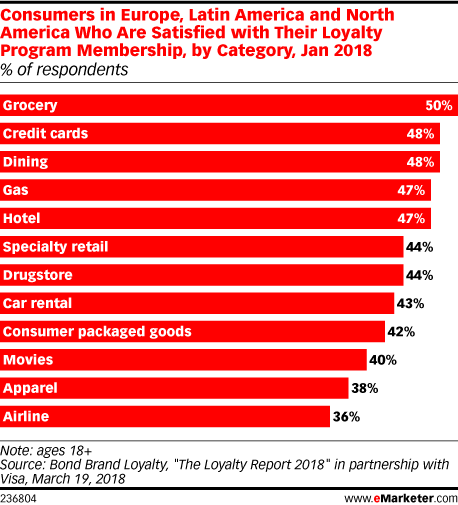 Consumers in Europe, Latin America and North America Who Are Satisfied with Their Loyalty Program Membership, by Category, Jan 2018 (% of respondents)