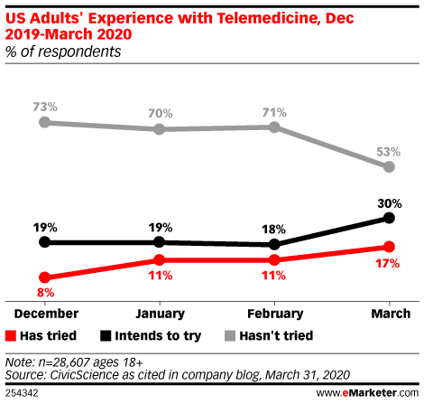 US Adults' Experience with Telemedicine, Dec 2019-March 2020 (% of respondents)
