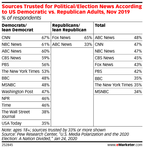 Sources Trusted for Political/Election News According to US Democratic vs. Republican Adults, Nov 2019 (% of respondents)