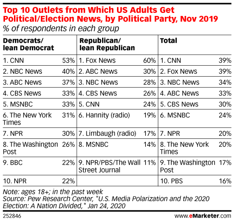 Top 10 Outlets from Which US Adults Get Political/Election News, by Political Party, Nov 2019 (% of respondents in each group)