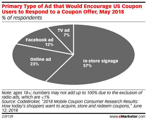 Primary Type of Ad that Would Encourage US Coupon Users to Respond to a Coupon Offer, May 2018 (% of respondents)