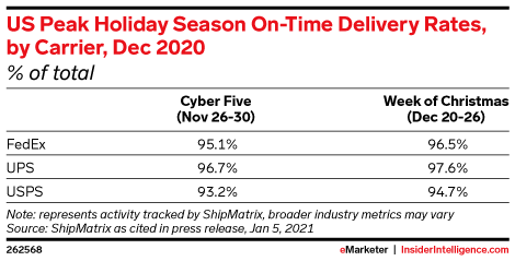 US Peak Holiday Season On-Time Delivery Rates, by Carrier, Dec 2020 (% of total)