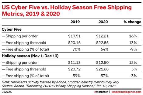 US Cyber Five vs. Holiday Season Free Shipping Metrics, 2019 & 2020