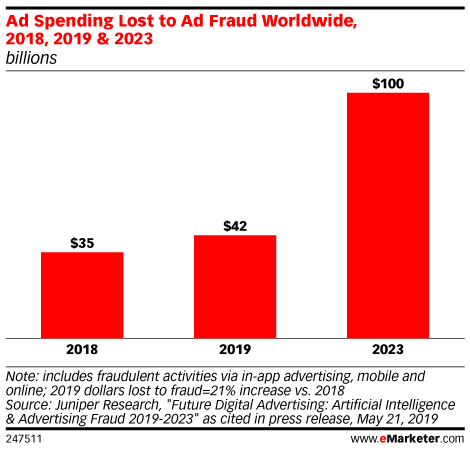 Ad Spending Lost to Ad Fraud Worldwide, 2018, 2019 & 2023 (billions)