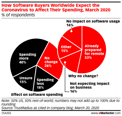 How Software Buyers Worldwide Expect the Coronavirus to Affect Their Spending, March 2020 (% of respondents)