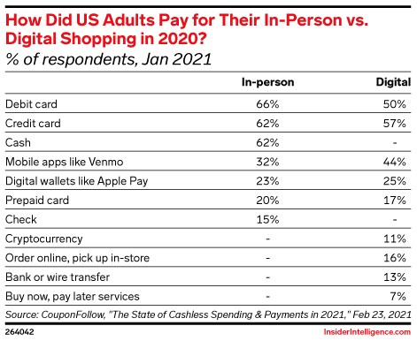 How Did US Adults Pay for Their In-Person vs. Digital Shopping in 2020? (% of respondents, Jan 2021)
