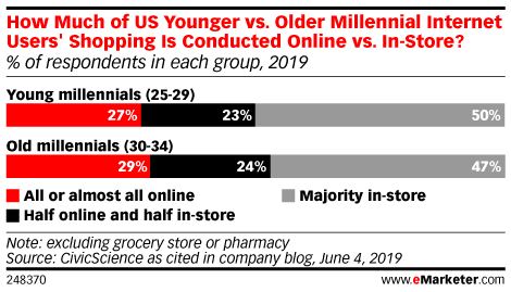 How Much of US Younger vs. Older Millennial Internet Users' Shopping Is Conducted Online vs. In-Store? (% of respondents in each group, 2019)