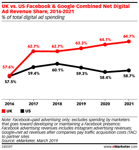 UK vs. US Facebook & Google Combined Net Digital Ad Revenue Share, 2016-2021 (% of total digital ad spending)