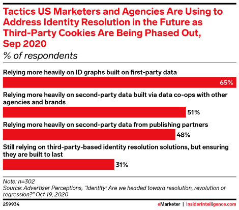 Tactics US Marketers and Agencies Are Using to Address Identity Resolution in the Future as Third-Party Cookies Are Being Phased Out, Sep 2020 (% of respondents)
