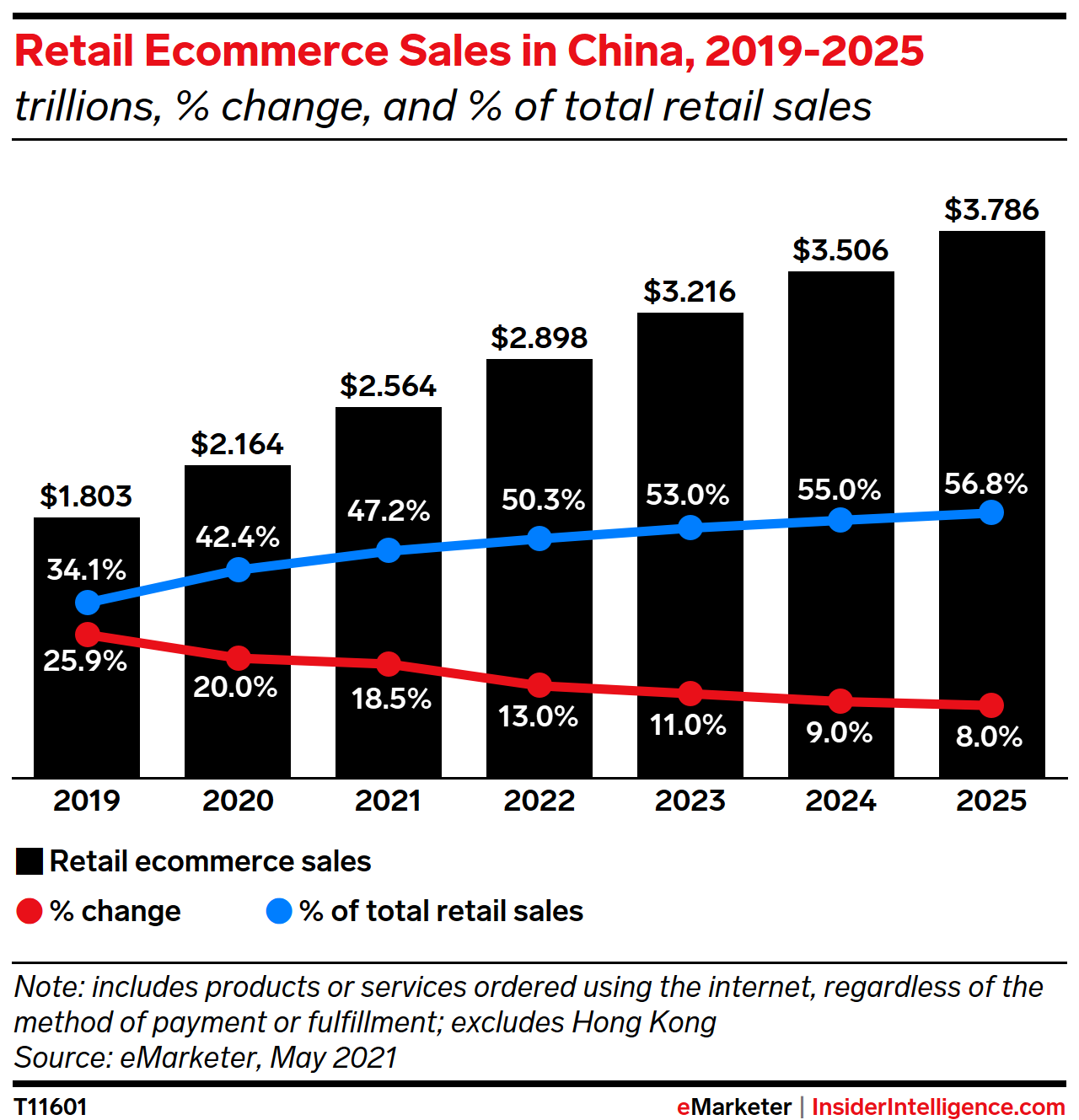 Retail Ecommerce Sales in China, 2019-2025 (trillions and % change)