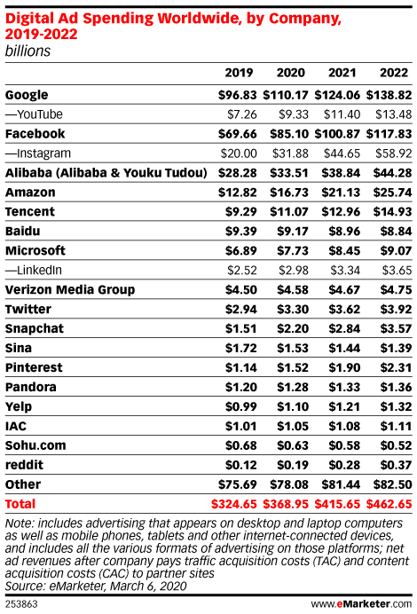 Digital Ad Spending Worldwide, by Company, 2019-2022 (billions)