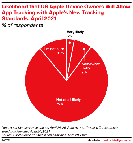 Likelihood that US Apple Device Owners Will Allow App Tracking with Apple's New Tracking Standards, April 2021 (% of respondents)