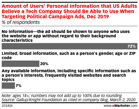 Amount of Users' Personal Information that US Adults Believe a Tech Company Should Be Able to Use When Targeting Political Campaign Ads, Dec 2019 (% of respondents)