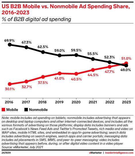 US B2B Mobile vs. Nonmobile Ad Spending Share, 2016-2023 (% of B2B digital ad spending)