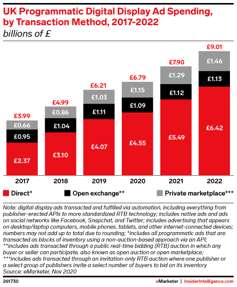 UK Programmatic Digital Display Ad Spending, by Transaction Method, 2017-2022 (billions of £)