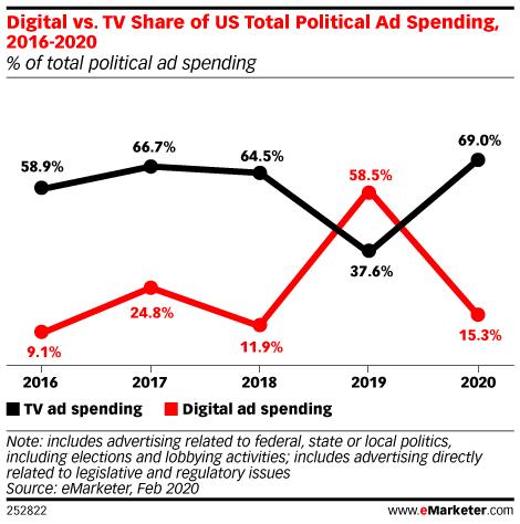 Digital vs. TV Share of US Total Political Ad Spending, 2016-2020 (% of total political ad spending)