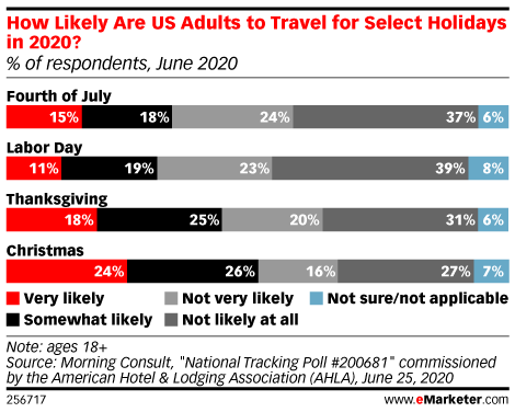 How Likely Are US Adults to Travel for Select Holidays in 2020? (% of respondents, June 2020)