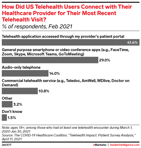 How Did US Telehealth Users Connect with Their Healthcare Provider for Their Most Recent Telehealth Visit? (% of respondents, Feb 2021)