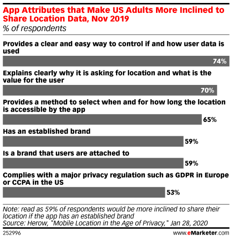 App Attributes that Make US Adults More Inclined to Share Location Data, Nov 2019 (% of respondents)