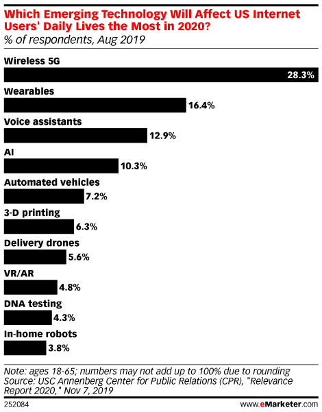 Which Emerging Technology Will Affect US Internet Users' Daily Lives the Most in 2020? (% of respondents, Aug 2019)