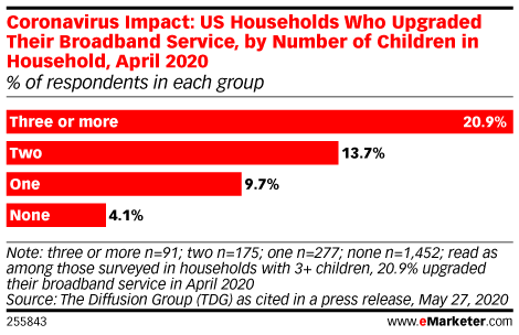 Coronavirus Impact: US Households Who Upgraded Their Broadband Service, by Number of Children in Household, April 2020 (% of respondents in each group)