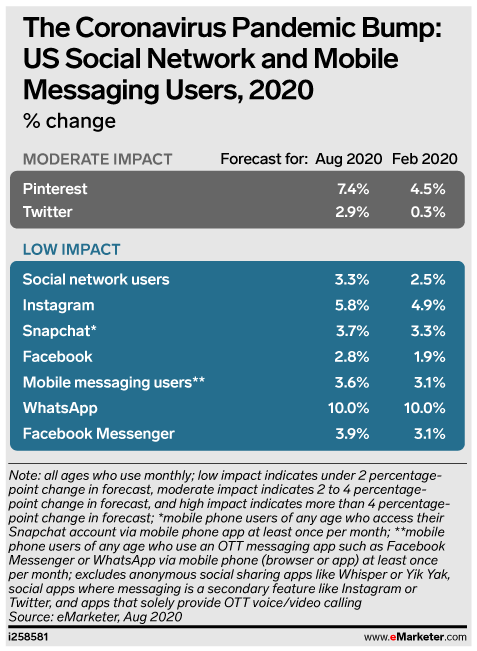 The Coronavirus Pandemic Bump: US Social Network and Mobile Messaging Users, 2020 (% change)